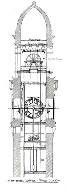 Church & Tower Clocks by Gillett & Johnston